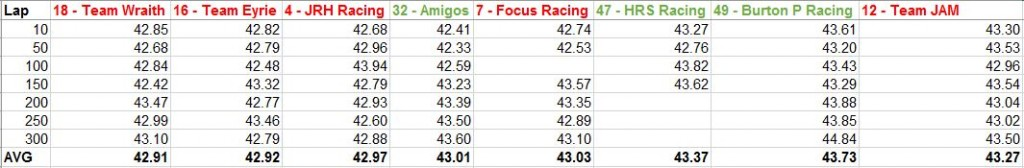 Just an example, but here 7 random laps are picked