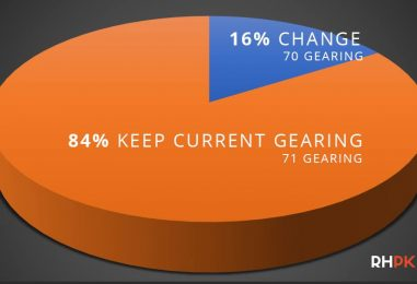RHPK Potential Gearing Change – Poll Results